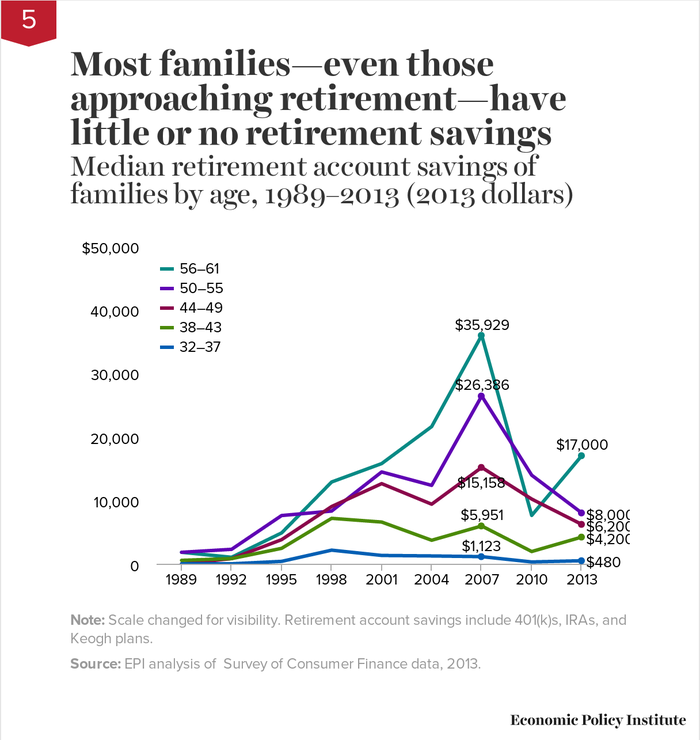 Chart showing the median retirement savings of different age groups.