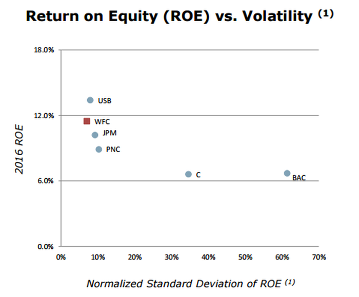 A chart comparing profitability to consistency of earnings among big banks.