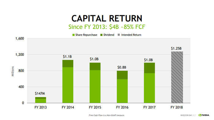 Chart illustrating returns of $4 billion representing 85% of free cash flow through dividends and share repurchases since Q4 13.
