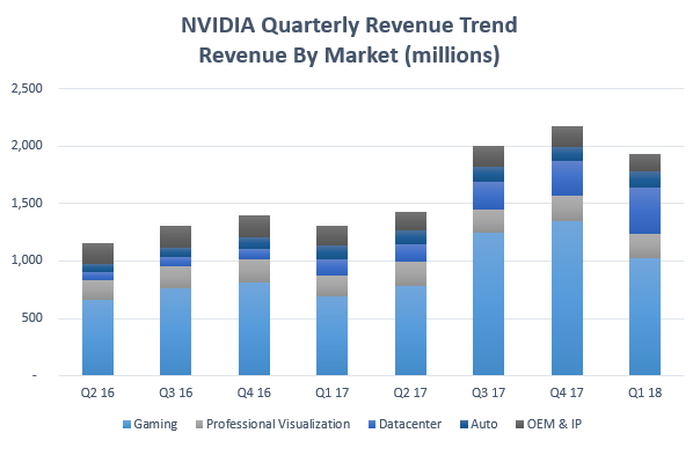 Chart showing NVIDIA revenue upward trend by market segment.