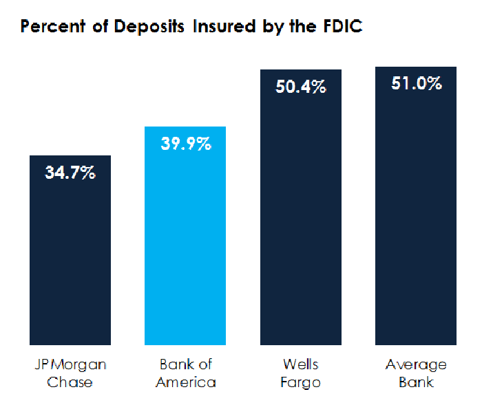 A bar chart showing percent of deposits insured by the FDIC.