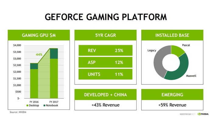 Various installed base and financial metrics related to NVIDIA's gaming business.