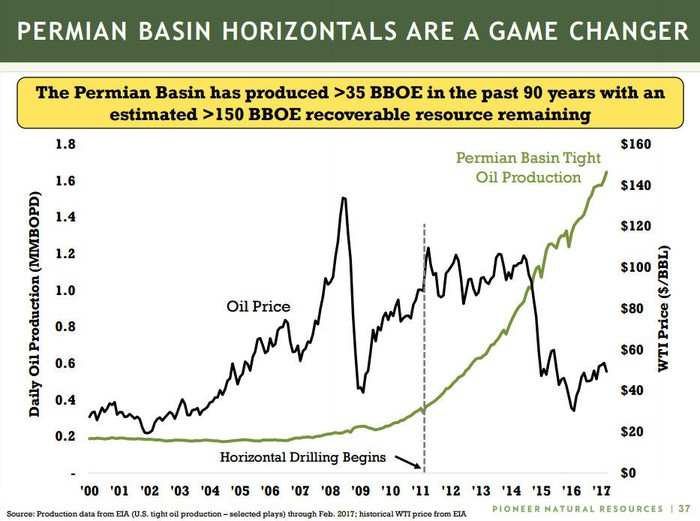 A chart showing the dramatic rise in Permian Basin oil production since the start of horizontal drilling in 2011.
