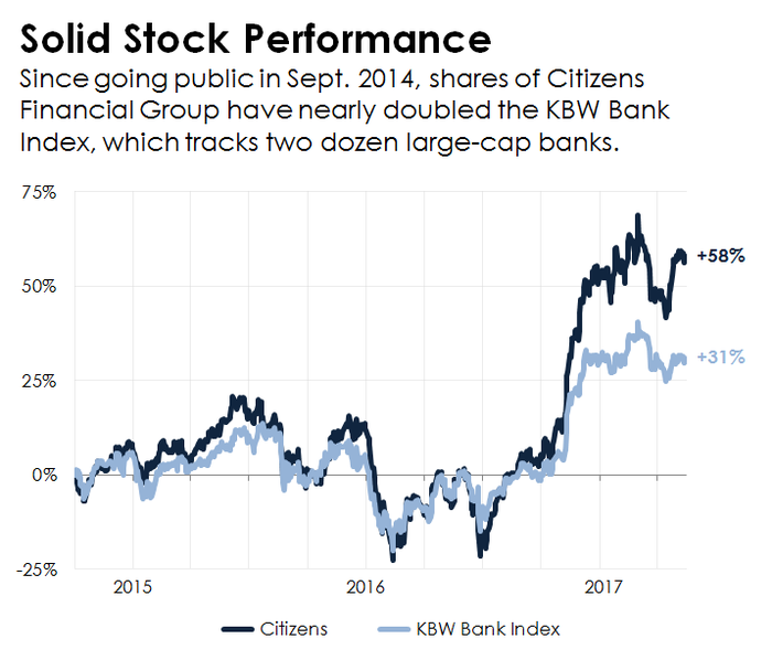 A chart showing Citizens Financial Group's stock performance compared to the KBW Bank Index.