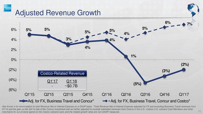 Chart showing absolute revenue growth and adjusted revenue growth of American Express.