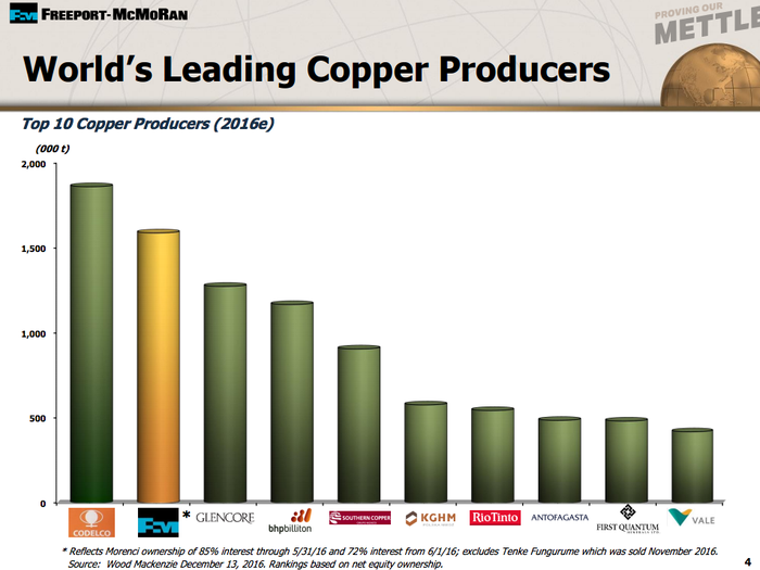 Freeport is the number two copper producer in the world.