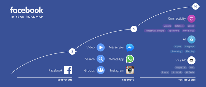 Chart detailing Facebook's 1-year business road map.