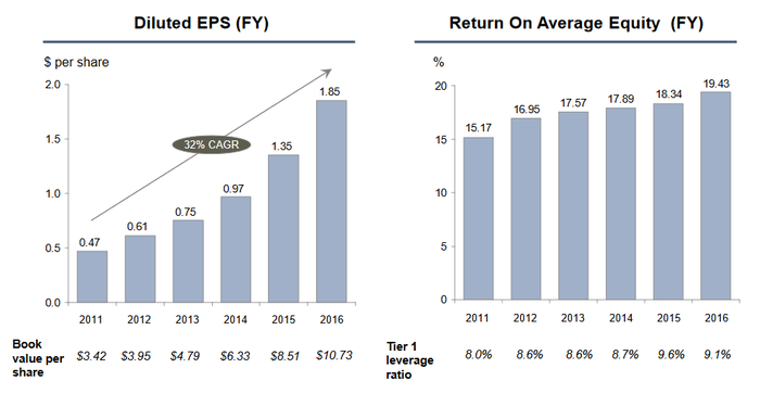 Bar charts showing BofI's five-year EPS and return-on-equity growth.