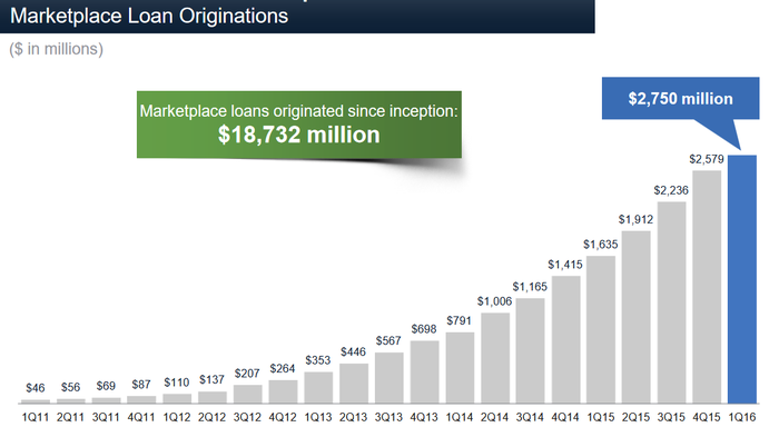 Bar chart showing Lending Club's growth through 2016's first quarter.