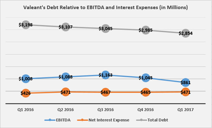 Valeant's EBITDA fell in Q1 and its interest expense rose despite a reduction in its total debt.