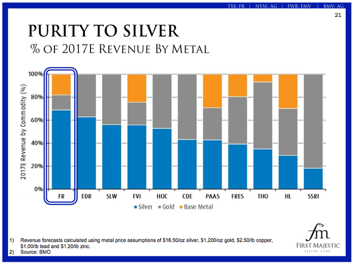 Silver exposure for First Majestic and other peers. First Majestic is among the most exposed to the metal.