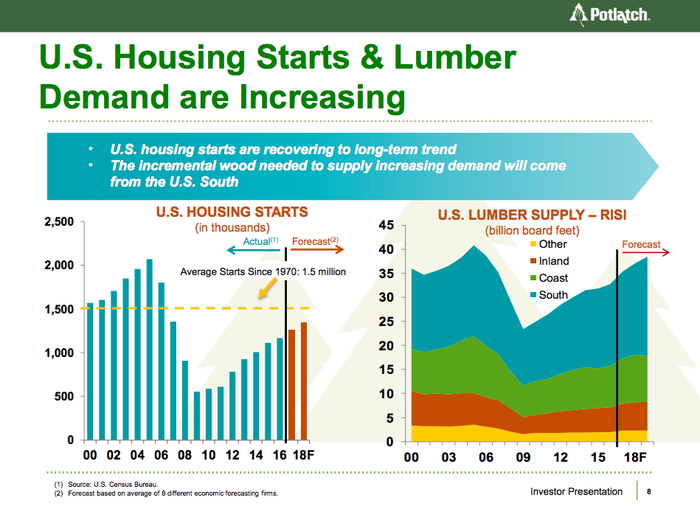 Potlatch sees a home market uptick on the horizon.