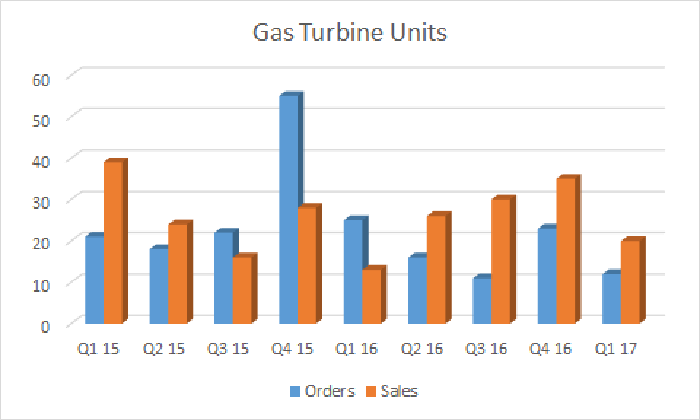 gas turbine orders and sales