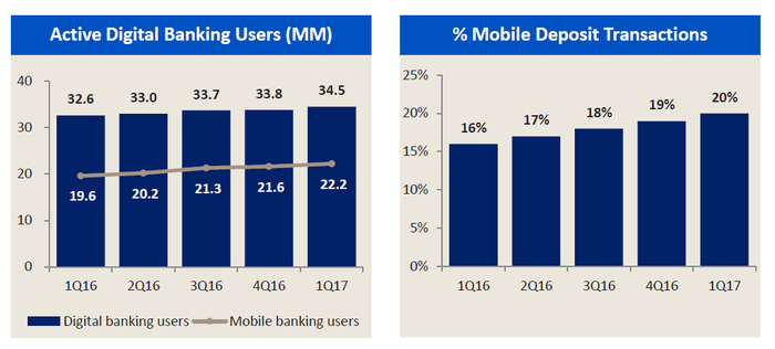 Bank of America mobile and digital technology growth.