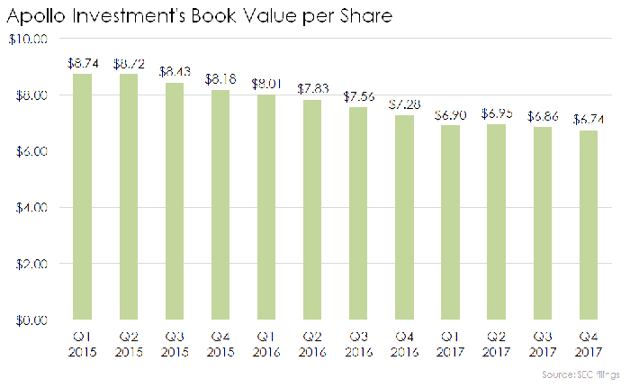 Graph showing Apollo Investment's net asset value per share declining over the past three years