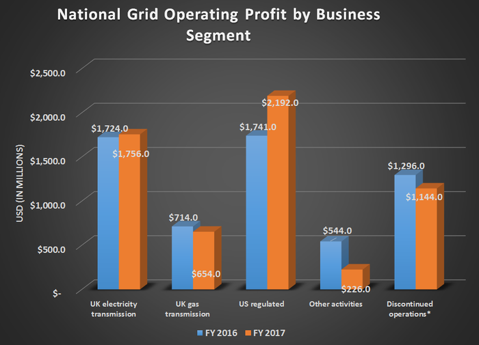 NAtional Grid's operating profit by business segment for 2016 and 2017. Shows gains in US regulated business offsetting flat to declining results at all other segments.
