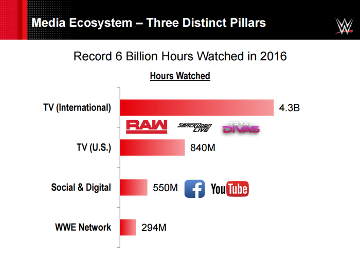 How people watch 6 billion hours of WWE content in 2016. International TV was followed by U.S. TV, social & digital, and the WWE Network.