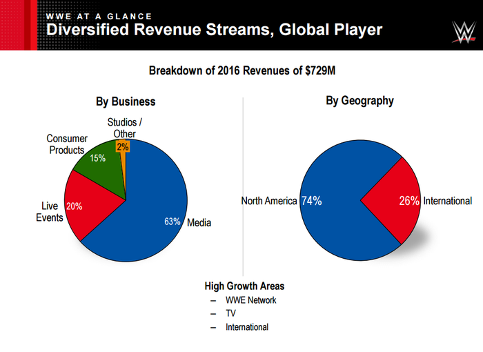 Pie charts showing WWE revenue by segment and geography. The media segment and the North American segments are tops.