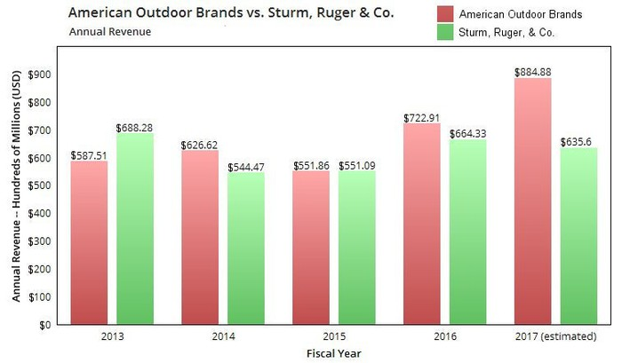 A chart comparing annual sales at American Outdoor Brands and Sturm, Ruger & Company.