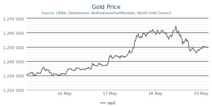 Gold has risen steadily in May.