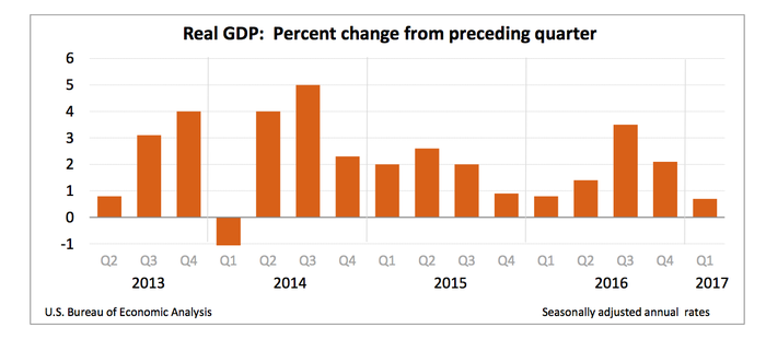 U.S. GDP growth has been slow in the first quarter.