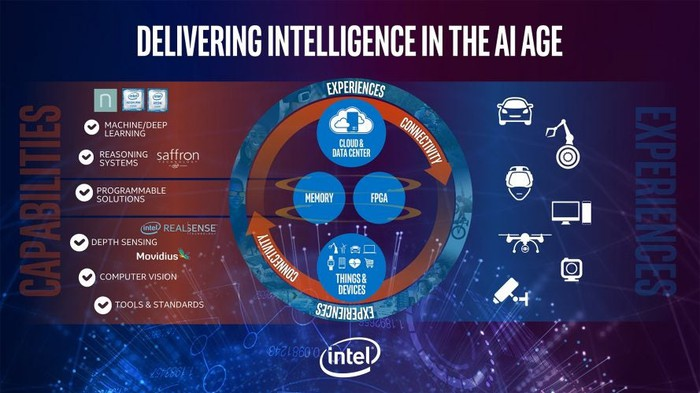 A graphic listing all of Intel's pursuits in AI