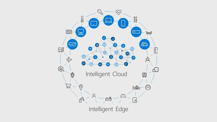 A graphic of Microsoft's Intelligent Cloud and devices that are connected to it