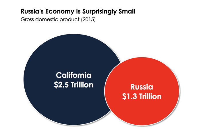 A chart comparing Russia's GDP to California's
