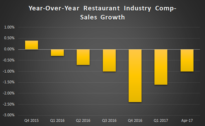 Comparable sales in the restaurant industry have been negative since the end of 2015, but notched an improvement at the beginning of this year for the first time.