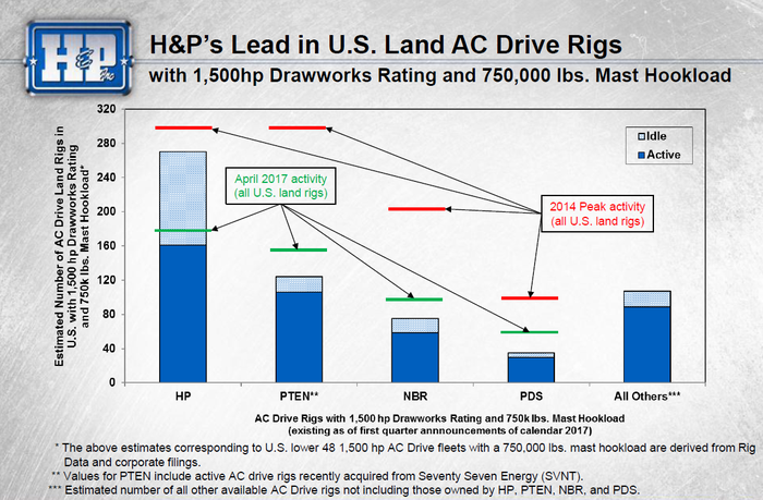 Total idle and available high specification land rigs in the U.S. by company.