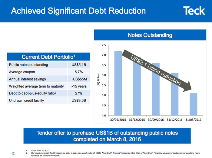 Graphic showing that Teck Resources' debt has been falling over the past few quarters.