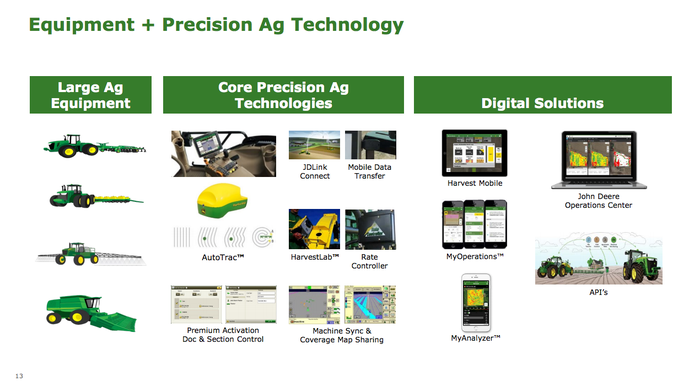 A sampling of Deere & Company technology.