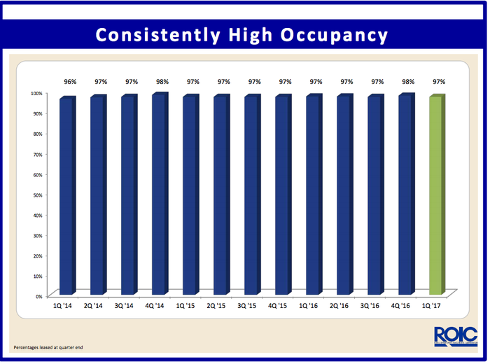 graph showing quarterly occupancy rates.