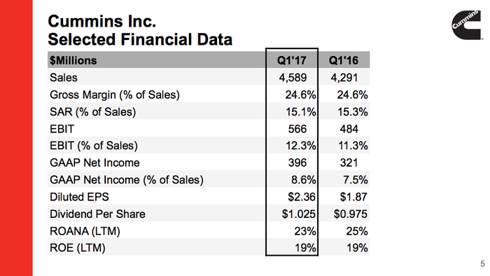 A selection of Cummins' first quarter earnings data showing positive year over year trends.