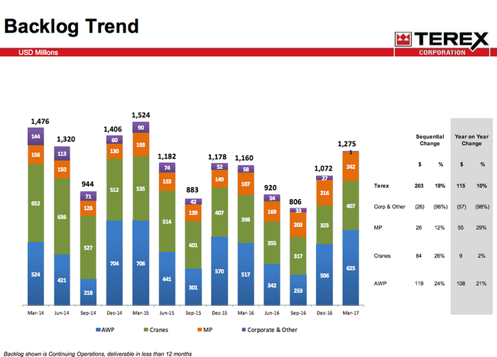 Terex backlog trends showing an uptick over the last two quarters.