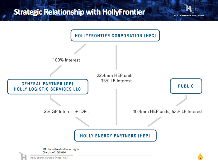 Holly Energy Partners' ownership structure, showing the HollyFrontier controls the partnership.