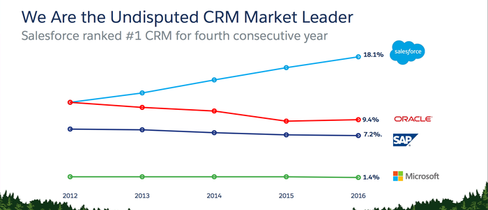 Line graph showing Salesforce market share rising.