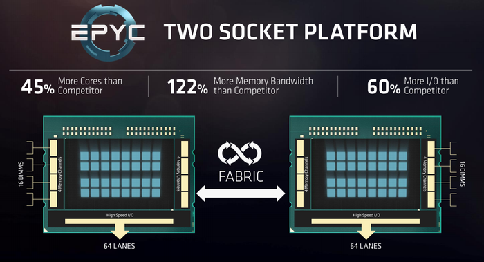 Slide comparing AMD's server CPU specs against its competitor.