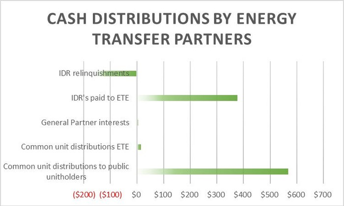 A chart showing Energy Transfer Partners' cash distributions to partners.