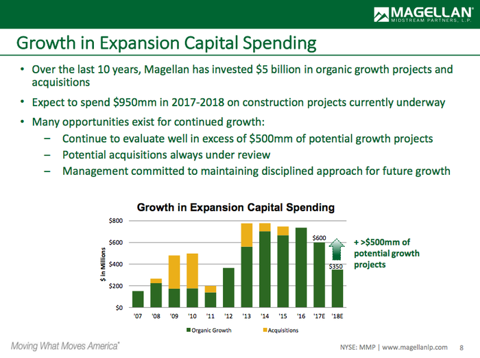 Magellan's growth spending in 2017 and 2018 totals roughly $1 billion, with another $500 million in possible projects.