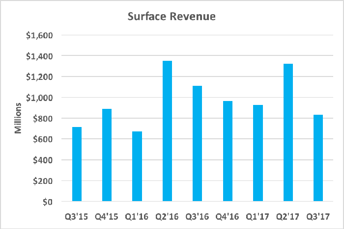Chart showing surface revenue over the past two years