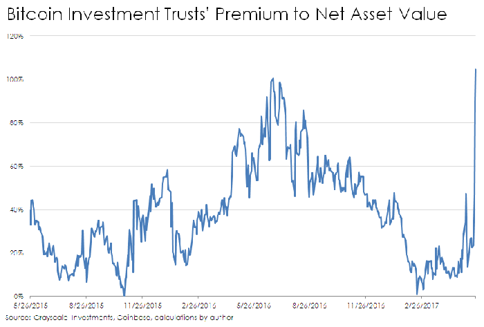 Chart of GBTC's premium to net asset value