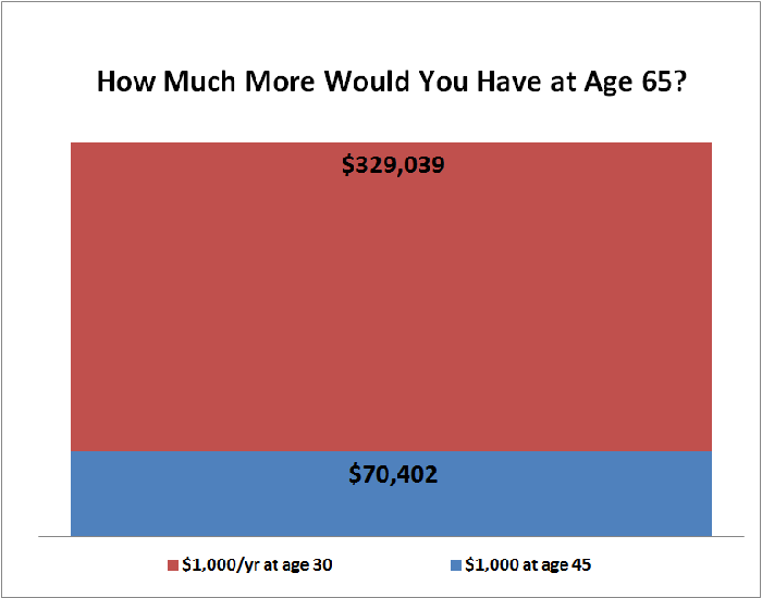 Table showing total returns of $1,000 per year investment at age 65, starting at age 30 and age 45.