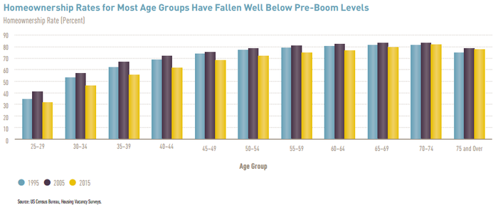 Table showing homeownership rates by age group. Since 1995, the homeownership rate has fallen for Americans aged 60-69.