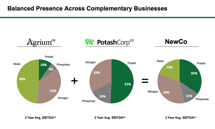 Slide showing Potash will have a much more diversified portfolio after it merges with Agrium
