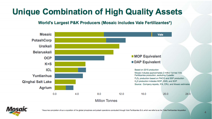 Mosaic investor slide.