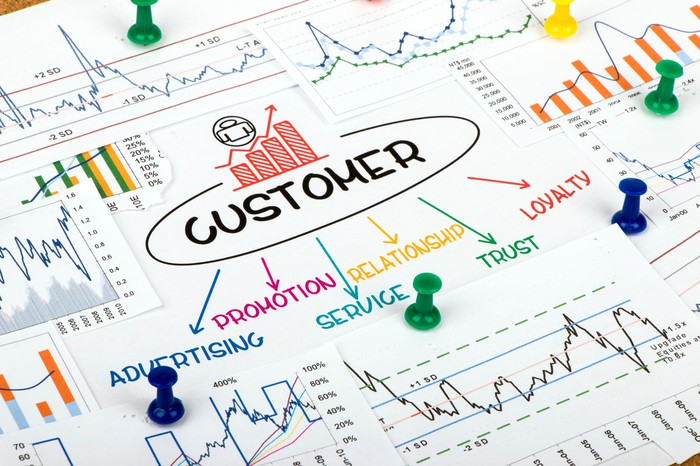 Customer concept chart showing important aspects of the customer relationship.