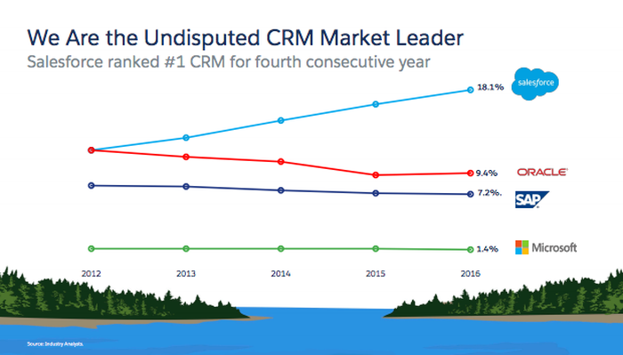 """Graph titled """"We Are the Undisputed CRM Market Leader"""""""
