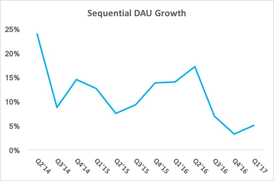 Chart showing decelerating DAU growth