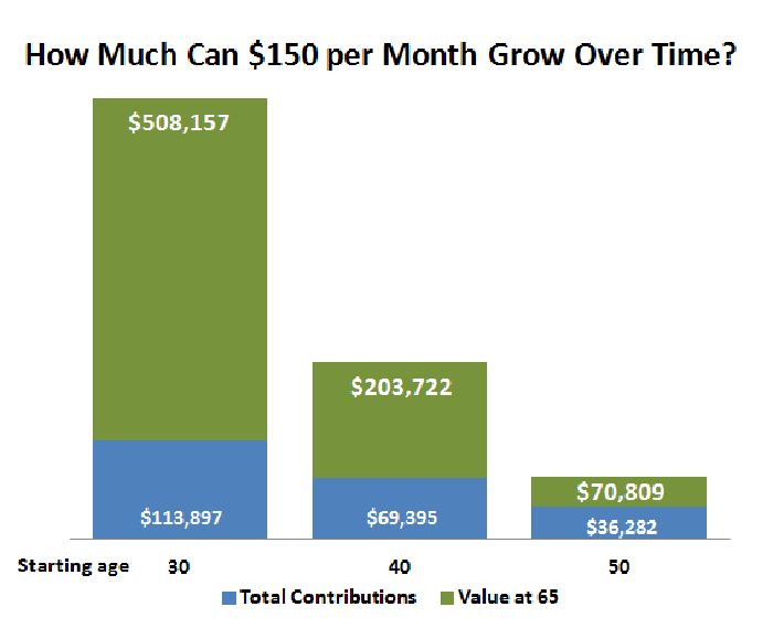 Table showing how $150 monthly investment can grow to $508,000 over 35 years; $204,000 over 25 years, and $71,000 over 15 years.
